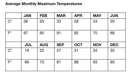 overview on monthly temperatures in ayers rocks uluru