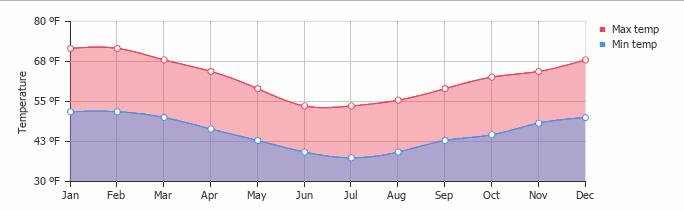 Fahrenheit Temperature Chart for Hobart Tasmania